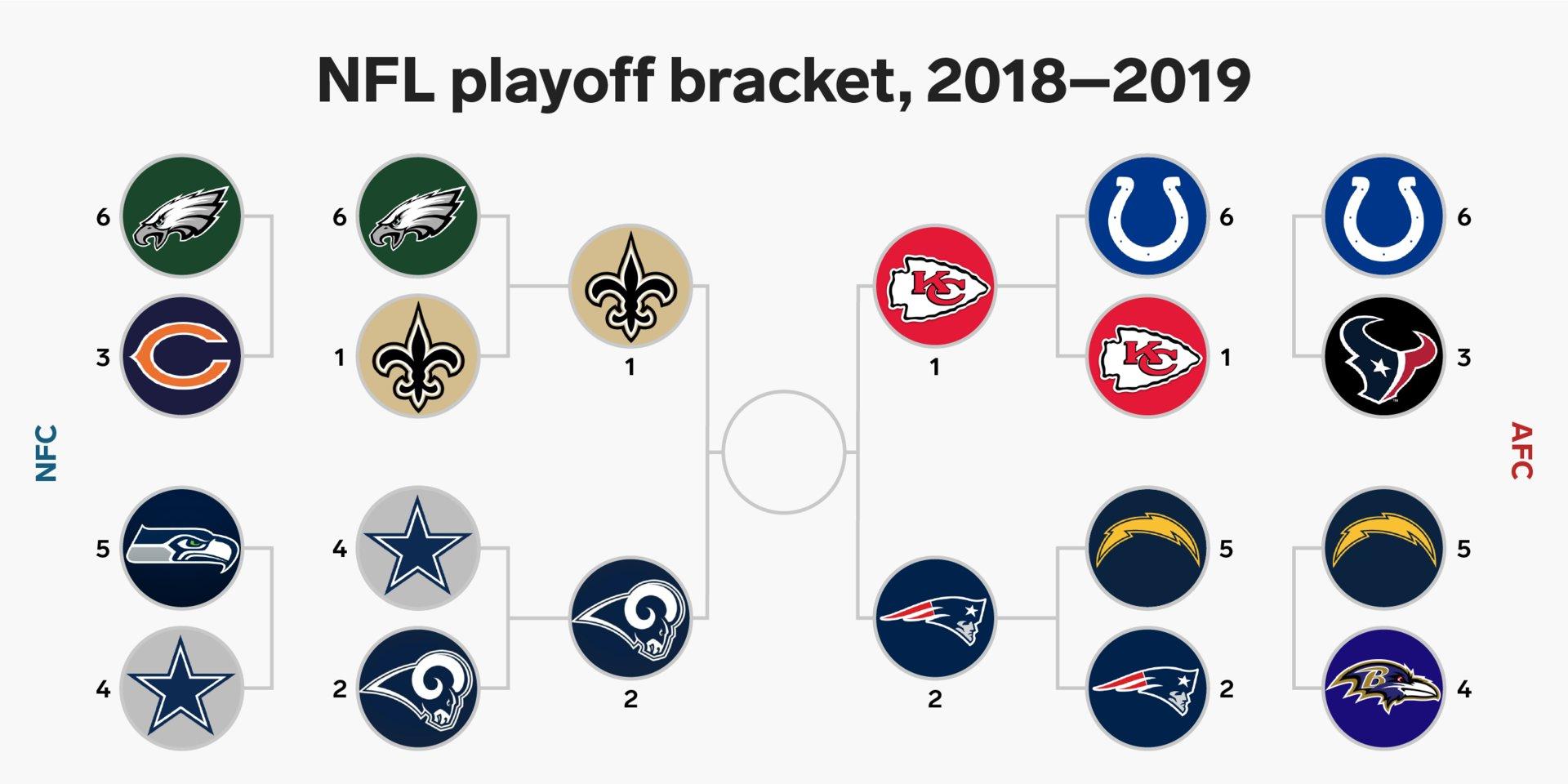 Super Bowl 2019 Wetten